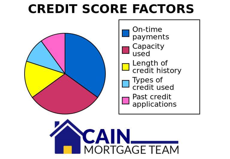 How to improve a 630 credit score