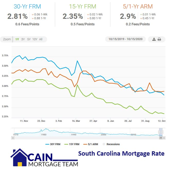 Mortgage rate South Carolina