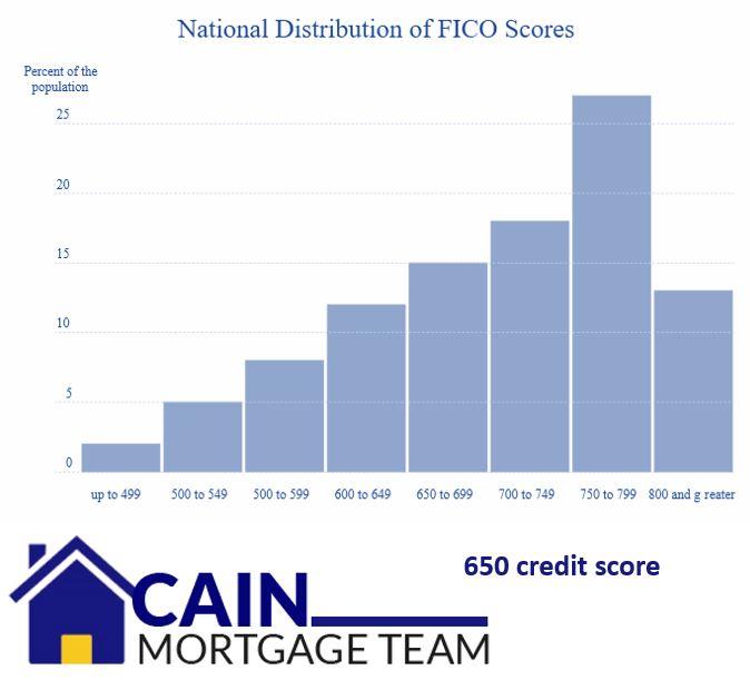 650 credit score